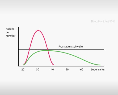 Grafik - Flattening the curve in der Kulturpolitik